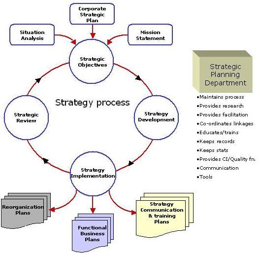 strategic process A strategic planning process identifies strategies that will best enable a nonprofit to advance its mission ideally, as staff and board engage in the process, they become committed to.